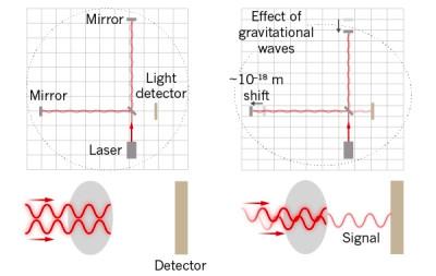Принцип интерферометрического детектирования гравитационных волн.