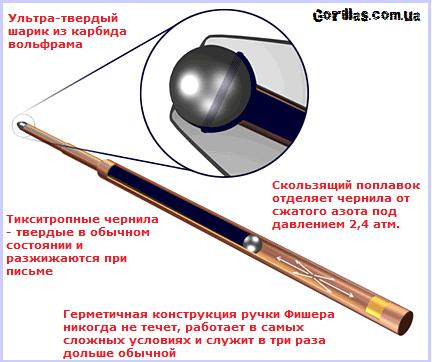 Устройство космической ручки