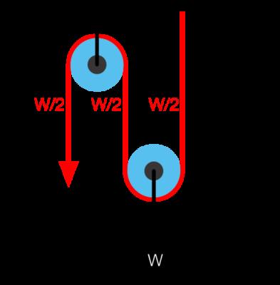 Пример простой системы из двух шкивов