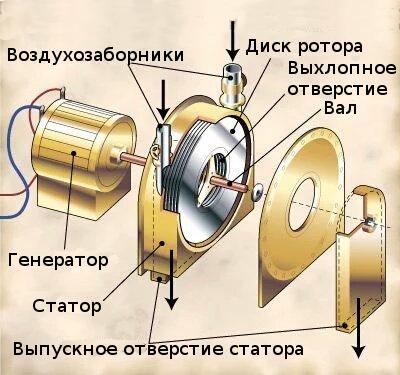 Устройство турбины Теслы