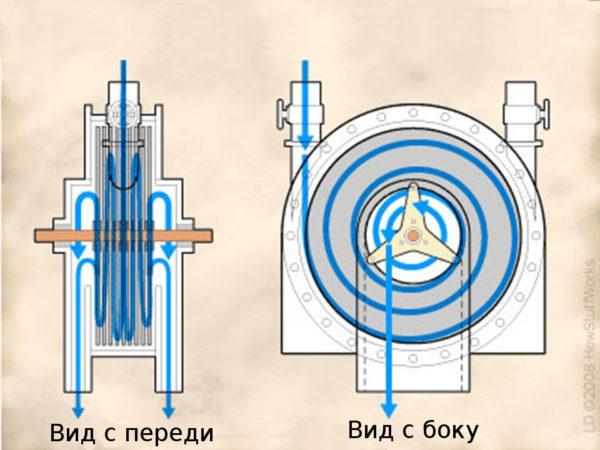 Путь жидкости в турбине Теслы